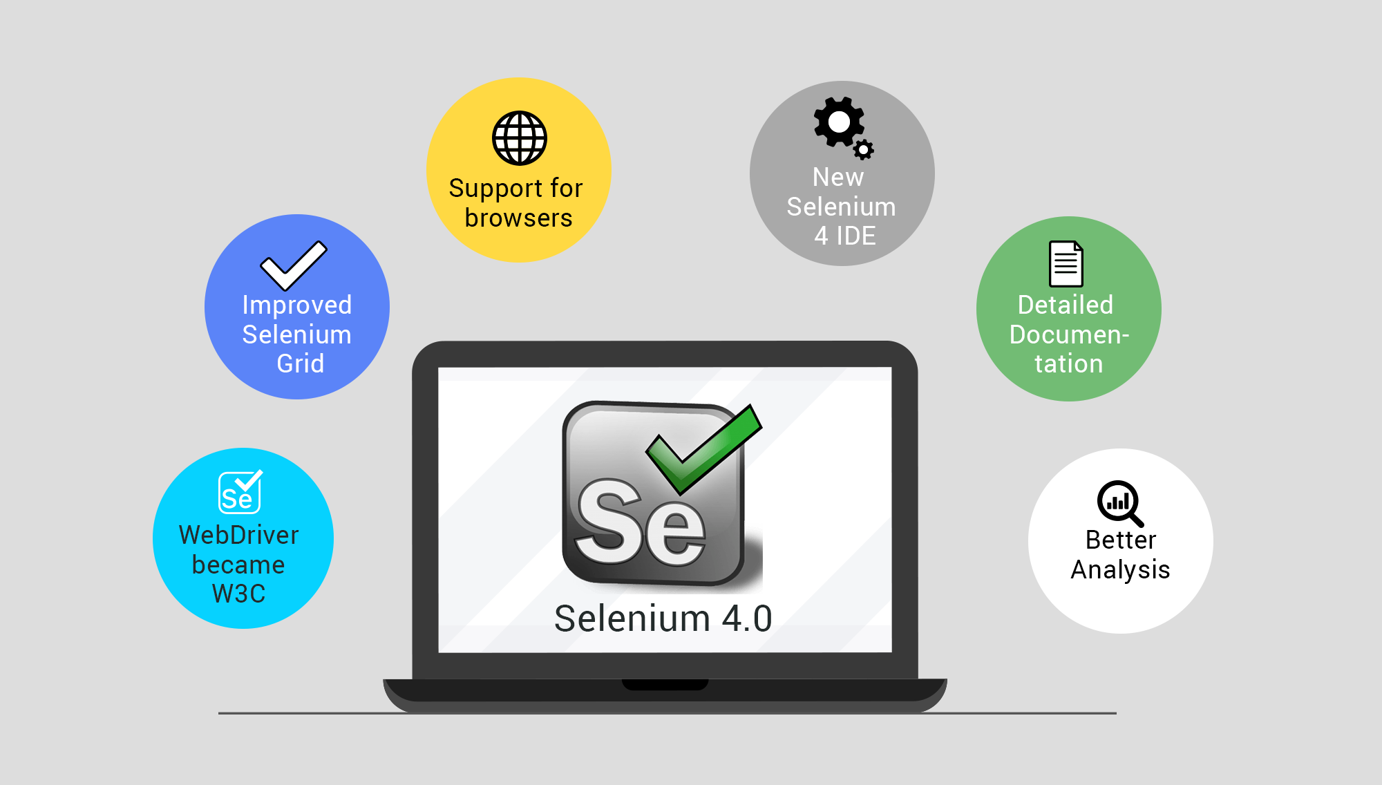 What is Selenium 4 alpha | selenium 4 new features 2019 | ZenQ