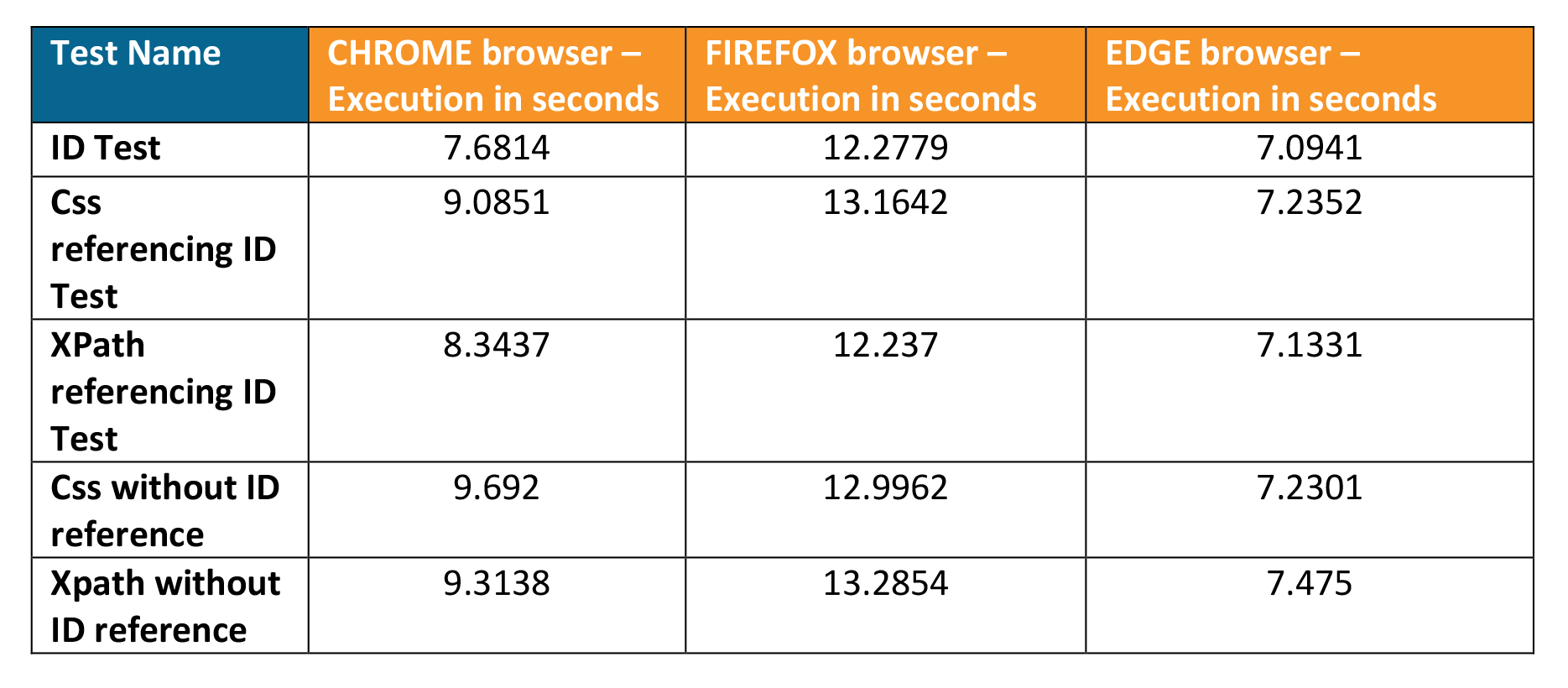 Browser-execution-in seconds