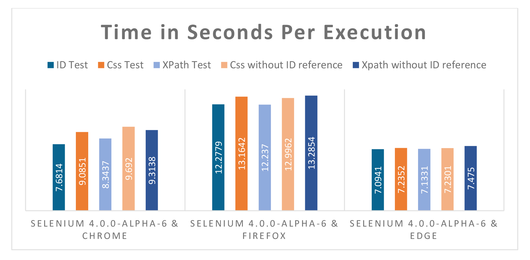 Time in Seconds Per Execution-2