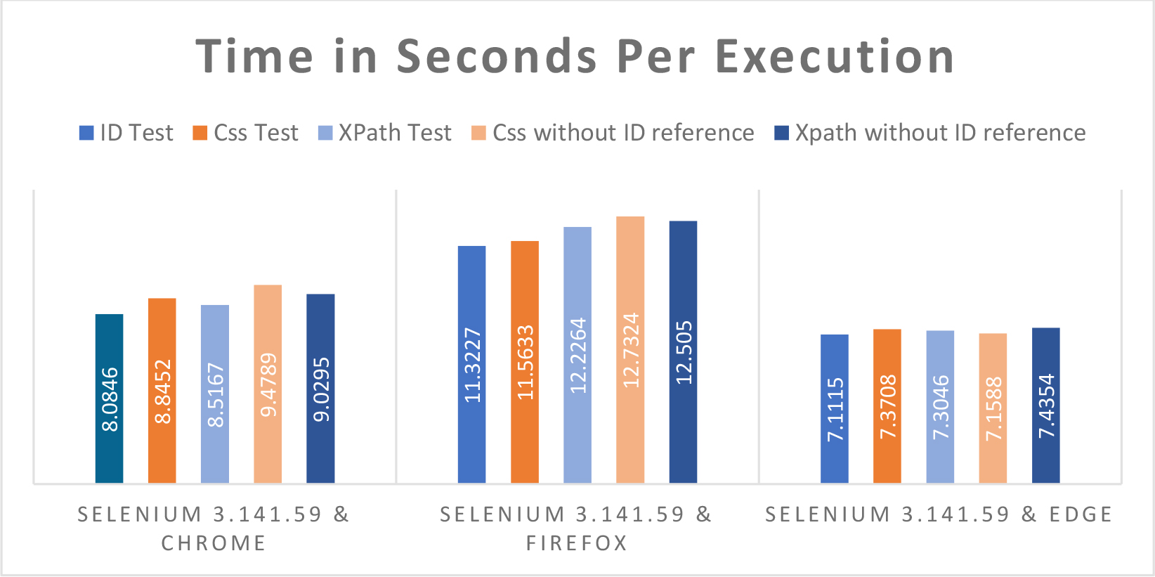 Time in Seconds Per Execution