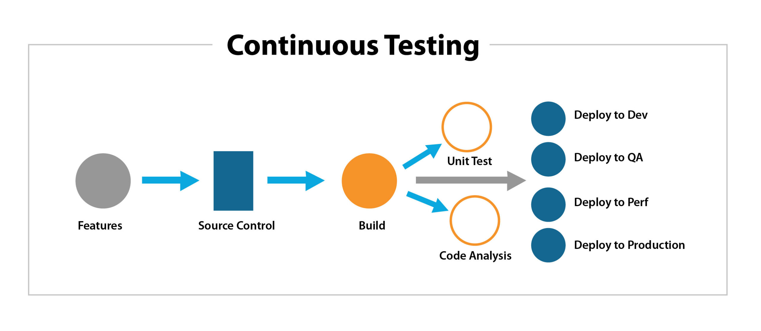 Continuous-Testing-Process