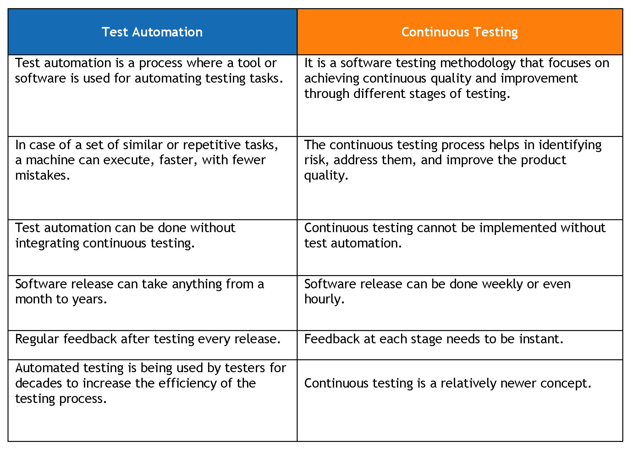 Continuous-Testing-in-DevOps-Data